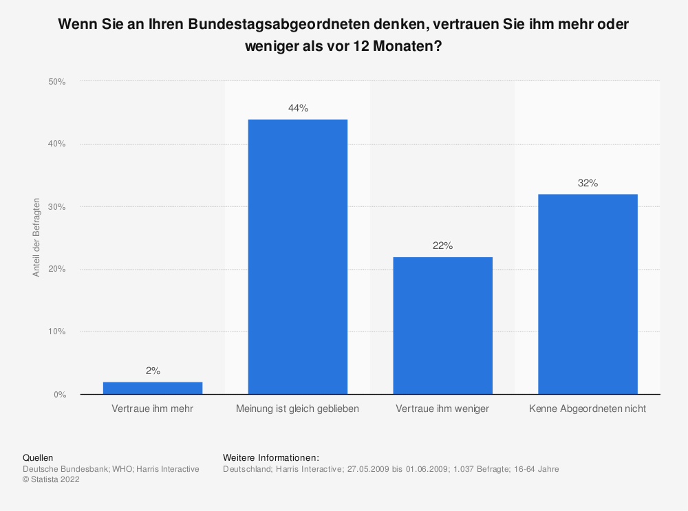 Statistik: Wenn Sie an Ihren Bundestagsabgeordneten denken, vertrauen Sie ihm mehr oder weniger als vor 12 Monaten? | Statista