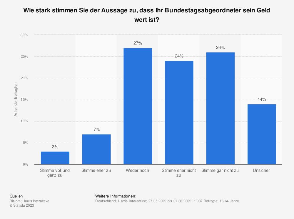Statistik: Wie stark stimmen Sie der Aussage zu, dass Ihr Bundestagsabgeordneter sein Geld wert ist? | Statista