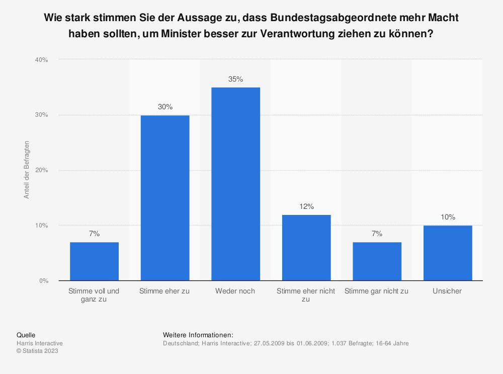 Statistik: Wie stark stimmen Sie der Aussage zu, dass Bundestagsabgeordnete mehr Macht haben sollten, um Minister besser zur Verantwortung ziehen zu können? | Statista
