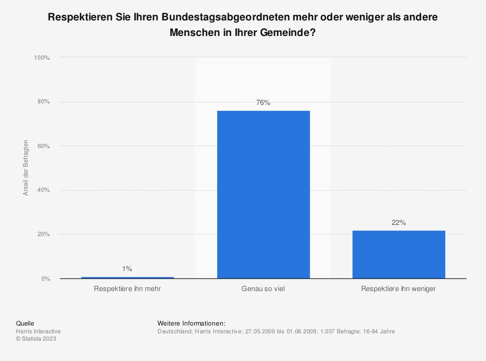 Statistik: Respektieren Sie Ihren Bundestagsabgeordneten mehr oder weniger als andere Menschen in Ihrer Gemeinde? | Statista