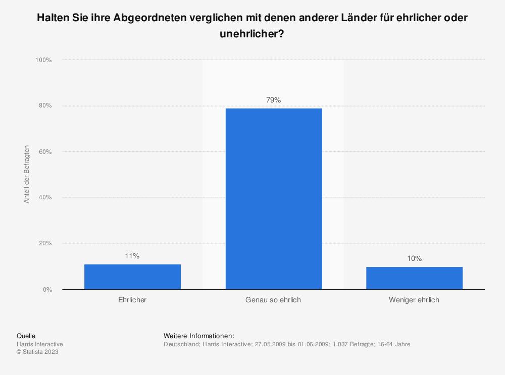 Statistik: Halten Sie ihre Abgeordneten verglichen mit denen anderer Länder für ehrlicher oder unehrlicher?  | Statista