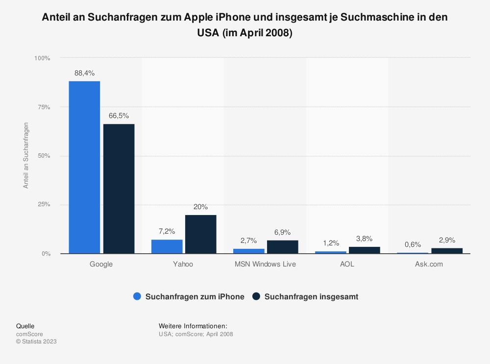 Statistik: Anteil an Suchanfragen zum Apple iPhone und insgesamt je Suchmaschine in den USA (im April 2008) | Statista