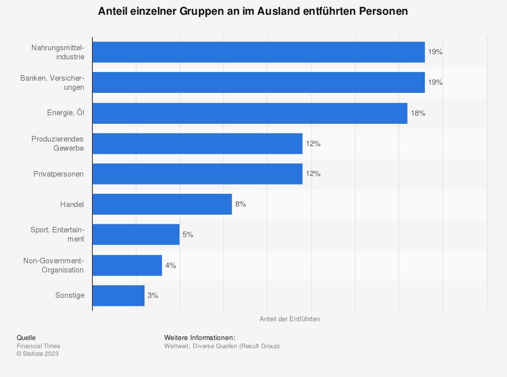 Statistik: Anteil einzelner Gruppen an im Ausland entführten Personen | Statista