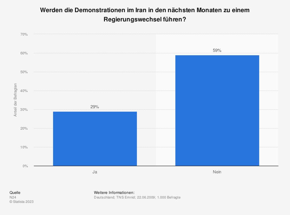 Statistik: Werden die Demonstrationen im Iran in den nächsten Monaten zu einem Regierungswechsel führen? | Statista