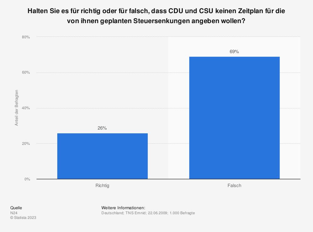 Statistik: Halten Sie es für richtig oder für falsch, dass CDU und CSU keinen Zeitplan für die von ihnen geplanten Steuersenkungen angeben wollen? | Statista