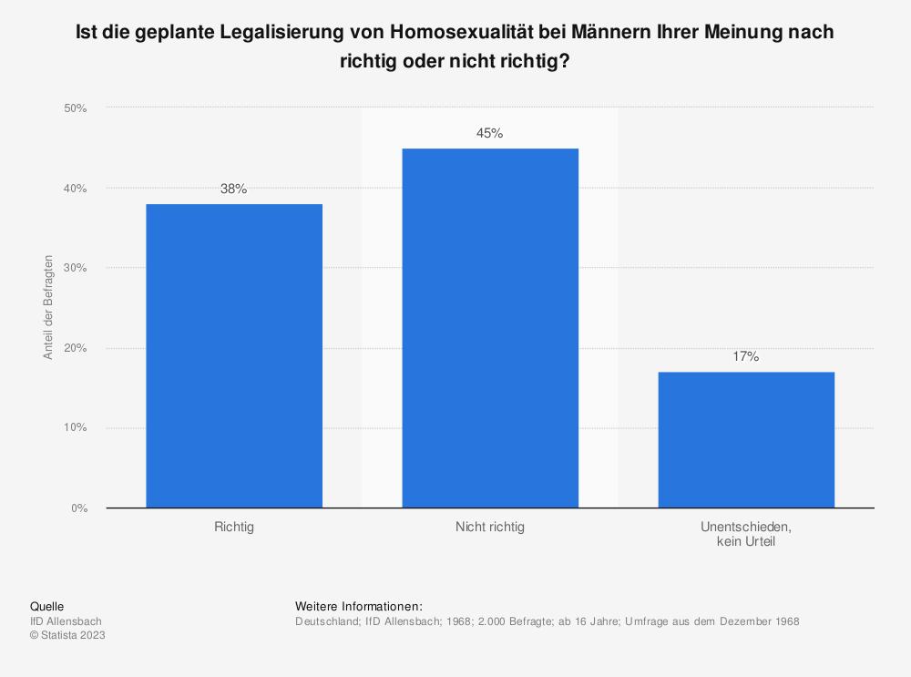 Statistik: Ist die geplante Legalisierung von Homosexualität bei Männern Ihrer Meinung nach richtig oder nicht richtig? | Statista