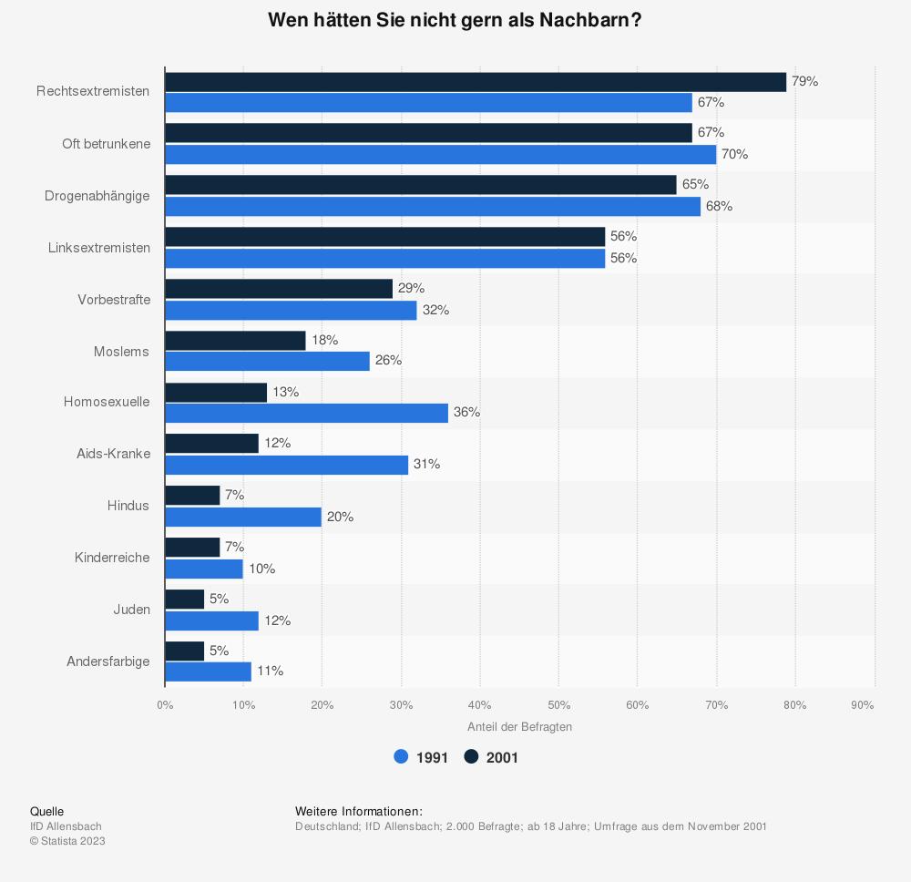Statistik: Wen hätten Sie nicht gern als Nachbarn? | Statista