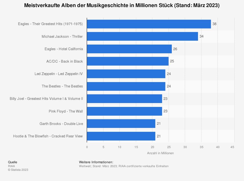 Statistik: Meistverkaufte Alben der Musikgeschichte in Millionen Stück (Stand: Juli 2013) | Statista
