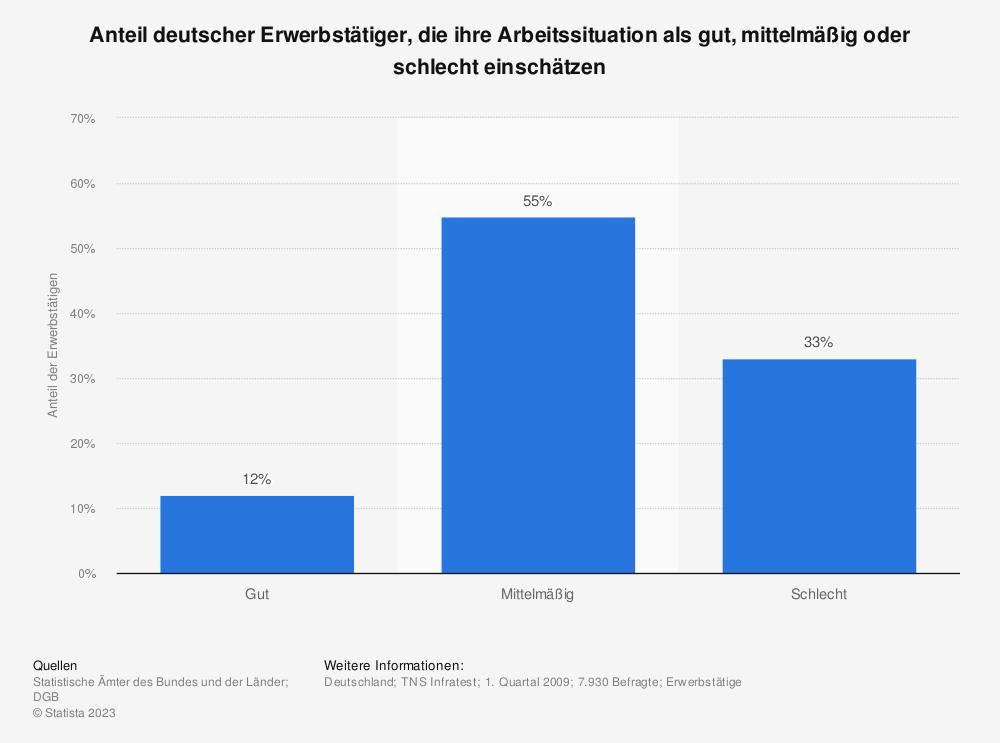 Statistik: Anteil deutscher Erwerbstätiger, die ihre Arbeitssituation als gut, mittelmäßig oder schlecht einschätzen  | Statista
