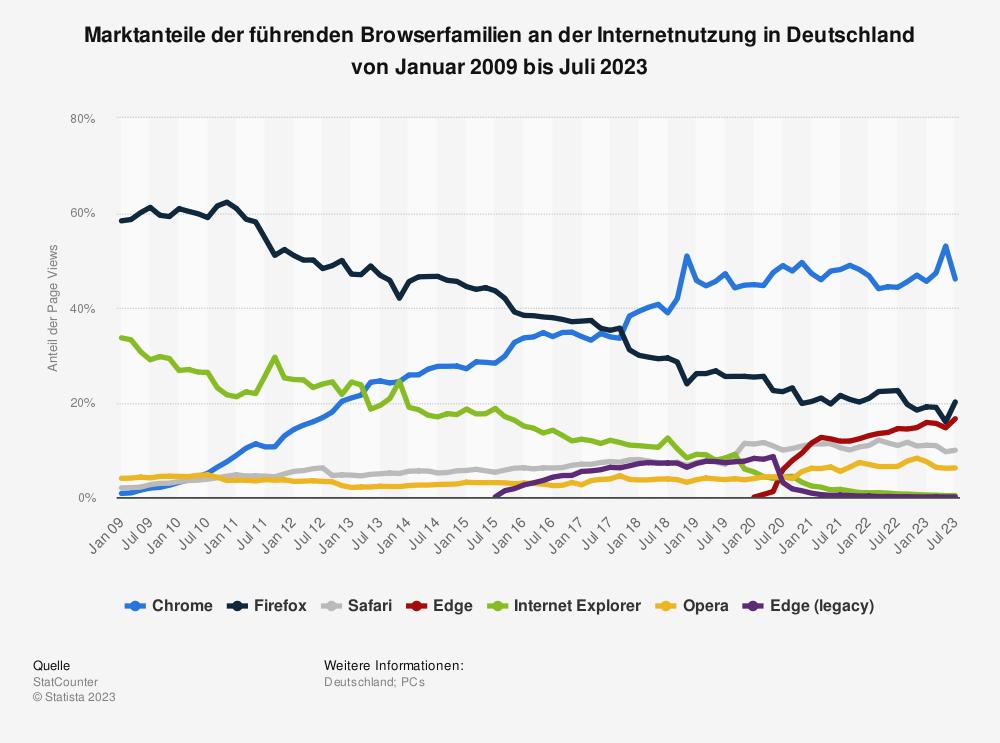 Statistik: Marktanteile der führenden Browserfamilien an der Internetnutzung in Deutschland von Januar 2009 bis Januar 2018 | Statista