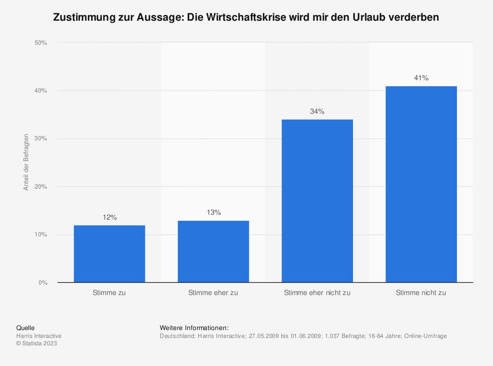 Statistik: Zustimmung zur Aussage: Die Wirtschaftskrise wird mir den Urlaub verderben | Statista