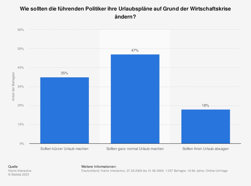 Statistik: Wie sollten die führenden Politiker ihre Urlaubspläne auf Grund der Wirtschaftskrise ändern? | Statista