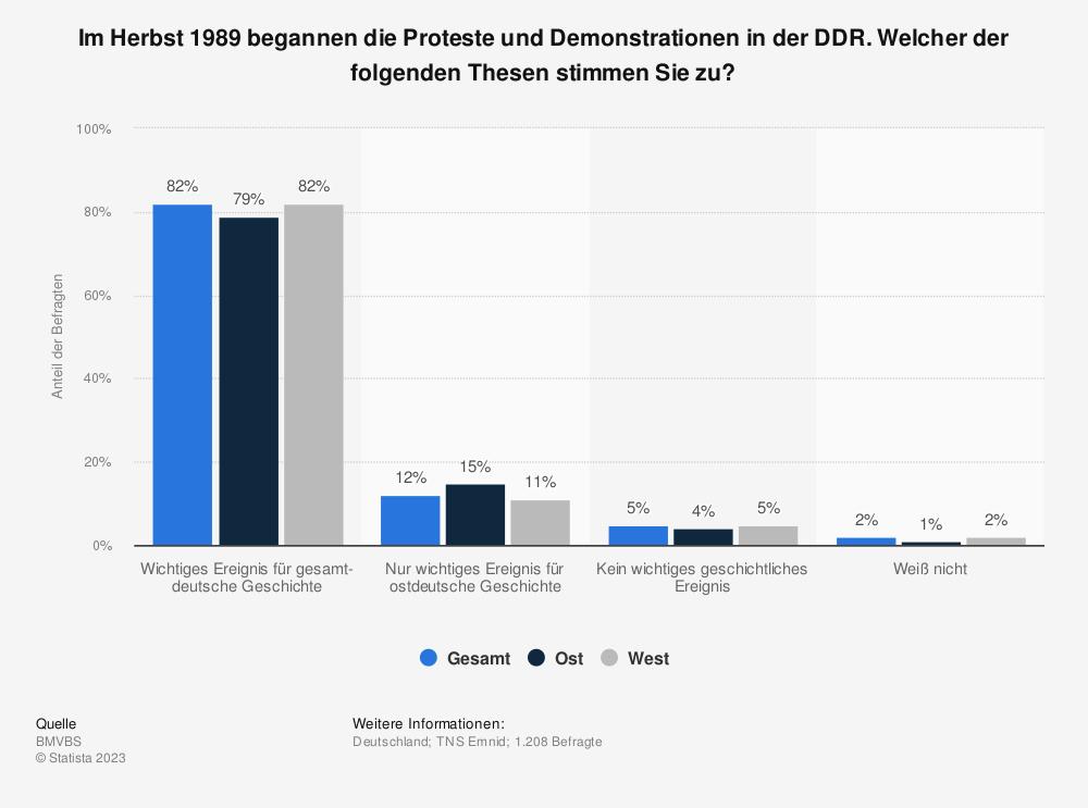 Statistik: Im Herbst 1989 begannen die Proteste und Demonstrationen in der DDR. Welcher der folgenden Thesen stimmen Sie zu? | Statista
