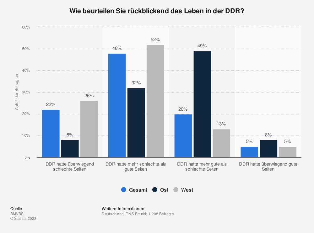 Statistik: Wie beurteilen Sie rückblickend das Leben in der DDR? | Statista