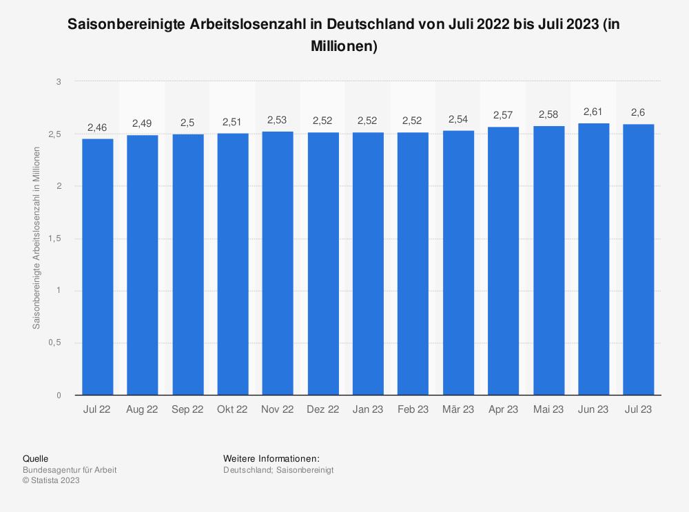 Statistik: Saisonbereinigte Arbeitslosenzahl in Deutschland von August 2018 bis August 2019 (in Millionen) | Statista