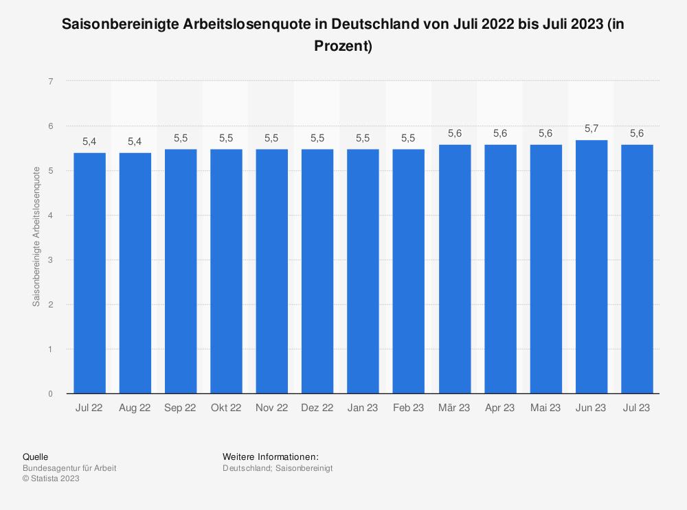 Statistik: Saisonbereinigte Arbeitslosenquote in Deutschland von April 2020 bis April 2021 | Statista