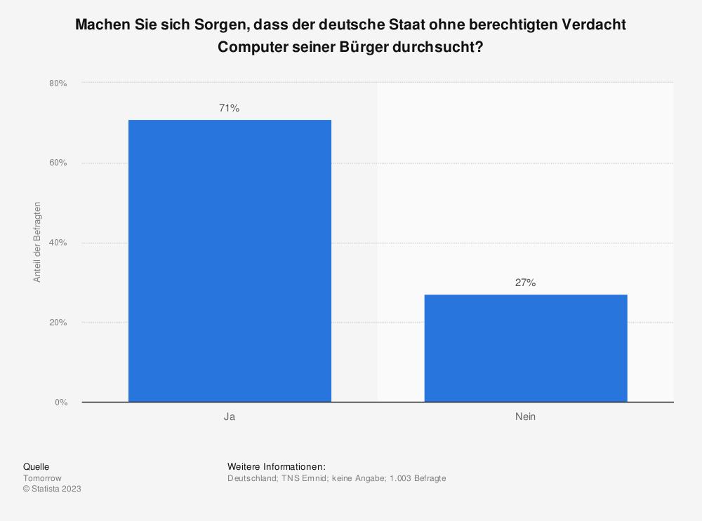 Statistik: Machen Sie sich Sorgen, dass der deutsche Staat ohne berechtigten Verdacht Computer seiner Bürger durchsucht? | Statista