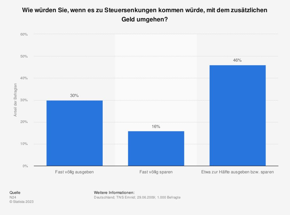 Statistik: Wie würden Sie, wenn es zu Steuersenkungen kommen würde, mit dem zusätzlichen Geld umgehen? | Statista