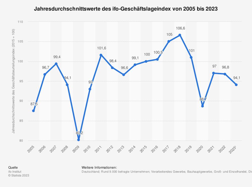 Statistik: Jahresdurchschnittswerte des ifo-Geschäftsbeurteilungsindex von 2005 bis 2020 | Statista