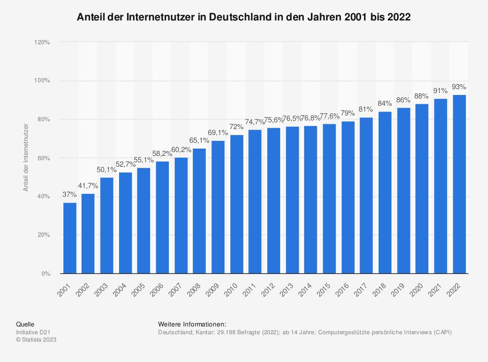 Statistik: Anteil der Internetnutzer in Deutschland in den Jahren 2001 bis 2016 | Statista