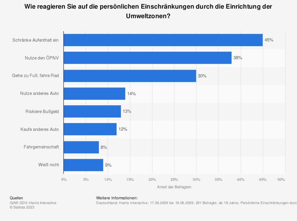 Statistik: Wie reagieren Sie auf die persönlichen Einschränkungen durch die Einrichtung der Umweltzonen? | Statista