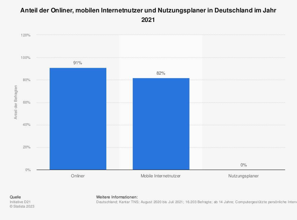Statistik: Anteil der Onliner, mobilen Internetnutzer, Offliner und Nutzungsplaner in Deutschland im Jahr 2018 | Statista