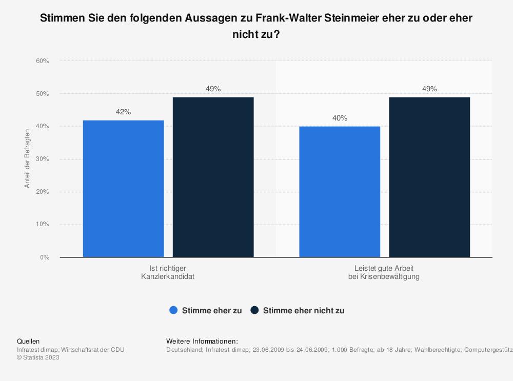 Statistik: Stimmen Sie den folgenden Aussagen zu Frank-Walter Steinmeier eher zu oder eher nicht zu? | Statista