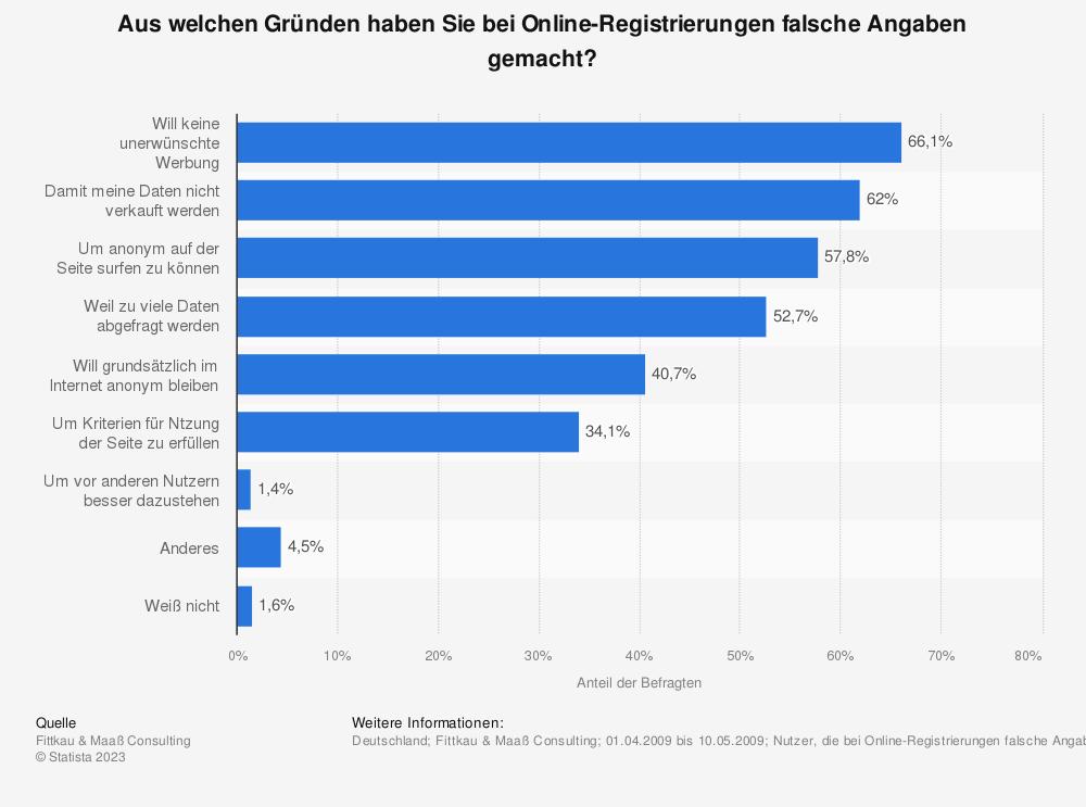 Statistik: Aus welchen Gründen haben Sie bei Online-Registrierungen falsche Angaben gemacht? | Statista