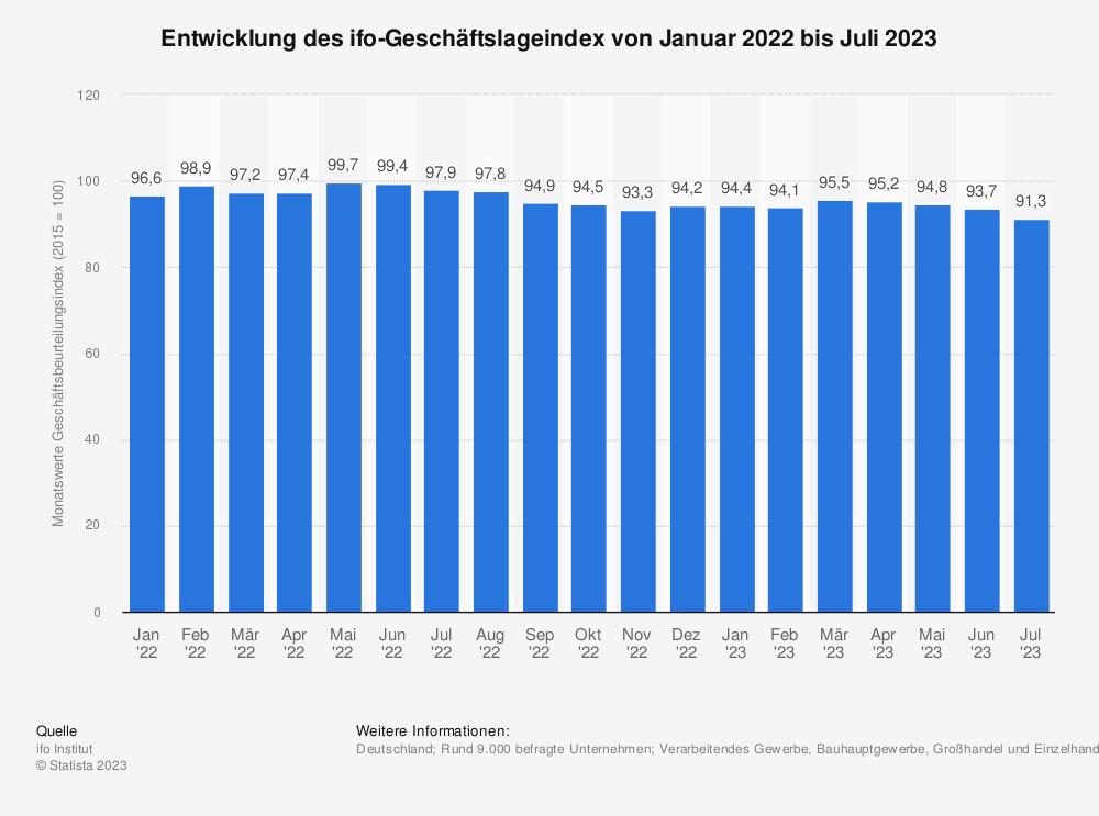 Statistik: Entwicklung des ifo-Geschäftsbeurteilungsindex von Januar 2014 bis Januar 2015 | Statista