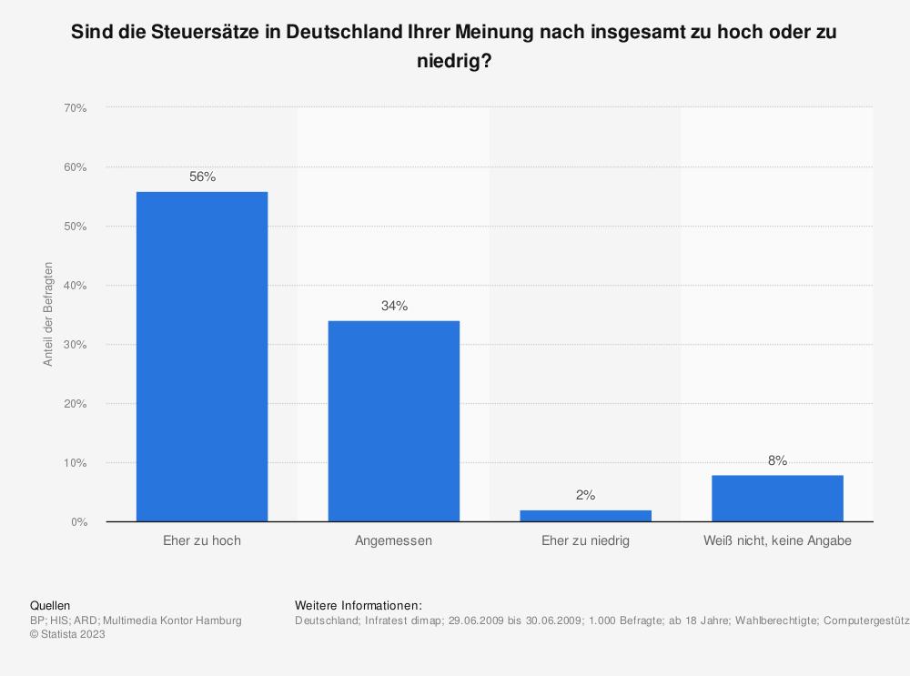 Statistik: Sind die Steuersätze in Deutschland Ihrer Meinung nach insgesamt zu hoch oder zu niedrig? | Statista
