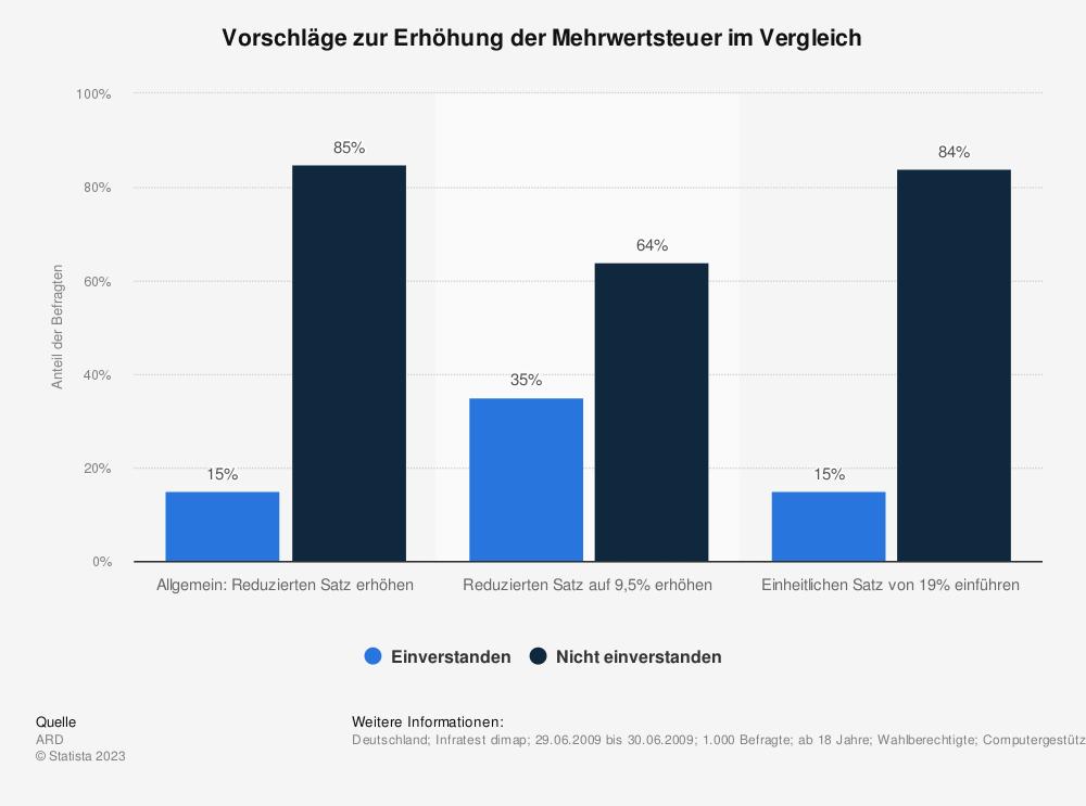 Statistik: Vorschläge zur Erhöhung der Mehrwertsteuer im Vergleich | Statista