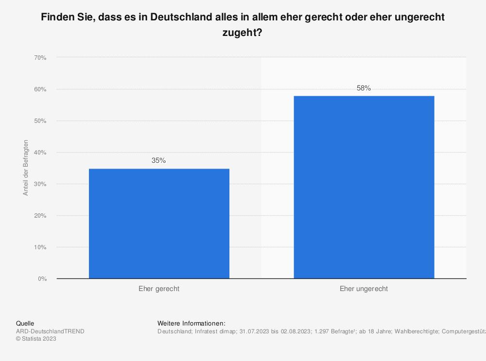 Statistik: Finden Sie, dass es in Deutschland alles in allem eher gerecht oder eher ungerecht zugeht? | Statista