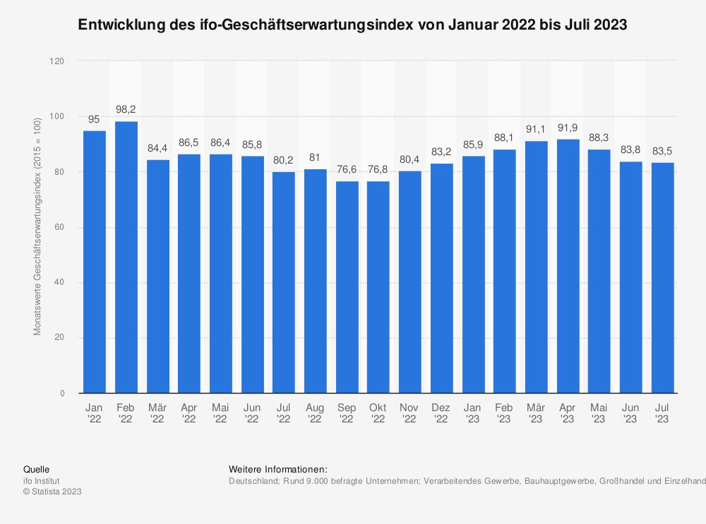 Statistik: Entwicklung des ifo-Geschäftserwartungsindex von März 2018 bis März 2019 | Statista