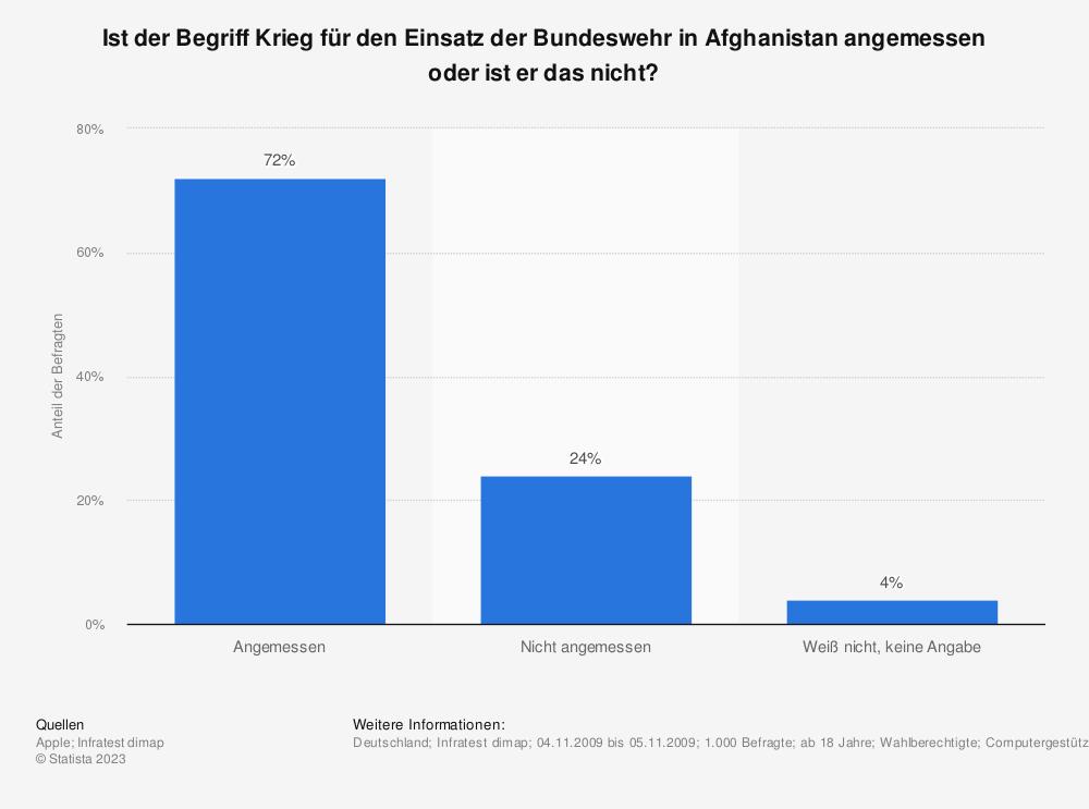 Statistik: Ist der Begriff Krieg für den Einsatz der Bundeswehr in Afghanistan angemessen oder ist er das nicht? | Statista