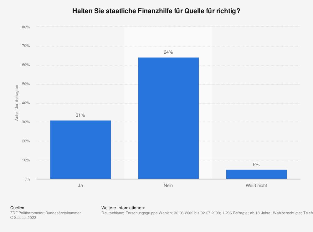Statistik: Halten Sie staatliche Finanzhilfe für Quelle für richtig? | Statista