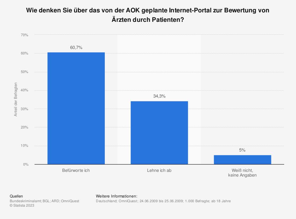 Statistik: Wie denken Sie über das von der AOK geplante Internet-Portal zur Bewertung von Ärzten durch Patienten? | Statista