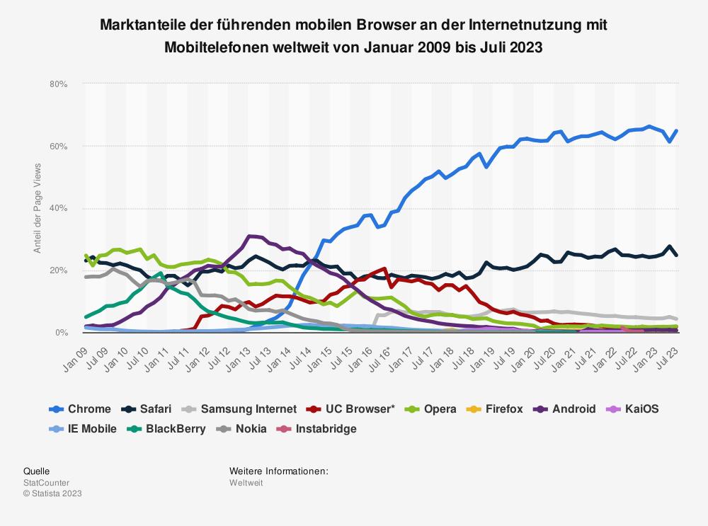 Statistik: Marktanteile der führenden mobilen Browser an der Internetnutzung mit Mobiltelefonen weltweit von Januar 2009 bis Mai 2020 | Statista