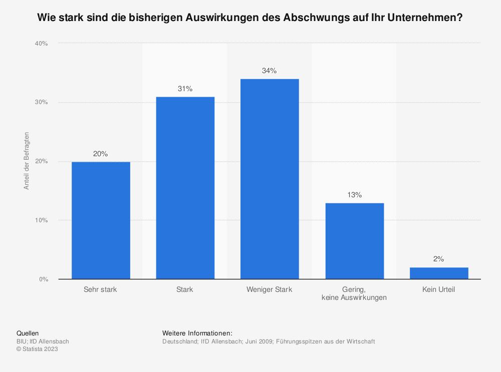 Statistik: Wie stark sind die bisherigen Auswirkungen des Abschwungs auf Ihr Unternehmen?   Statista
