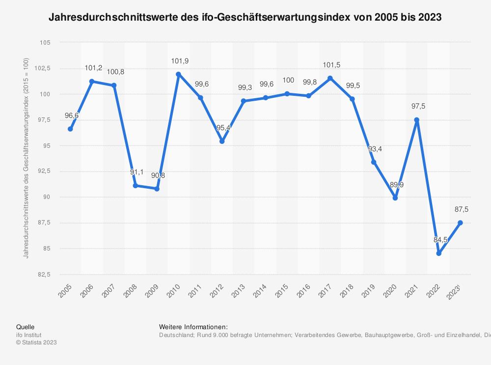 Statistik: Entwicklung der Jahresdurchschnittswerte des ifo-Geschäftserwartungsindex von 2005 bis 2019 | Statista