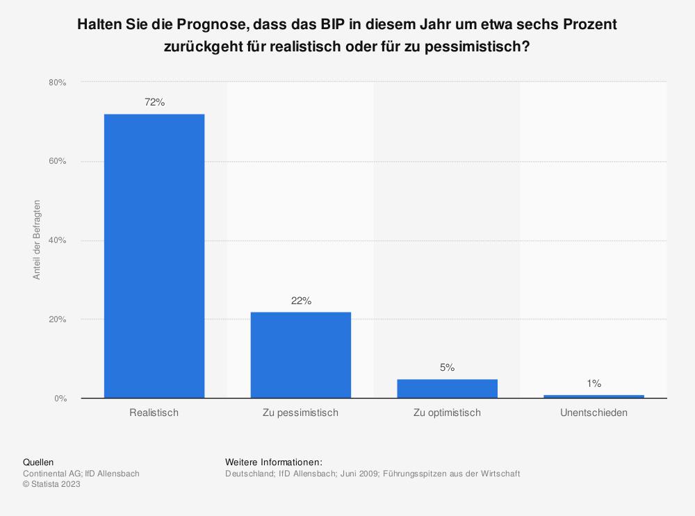 Statistik: Halten Sie die Prognose, dass das BIP in diesem Jahr um etwa sechs Prozent zurückgeht für realistisch oder für zu pessimistisch? | Statista