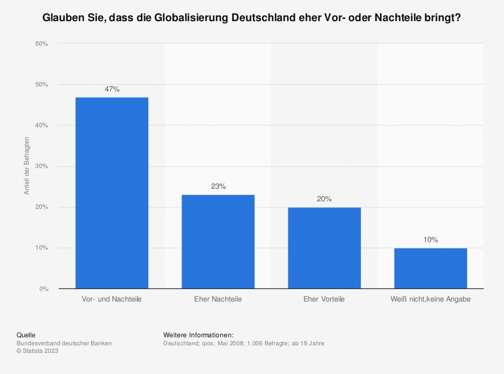 Statistik: Glauben Sie, dass die Globalisierung Deutschland eher Vor- oder Nachteile bringt? | Statista