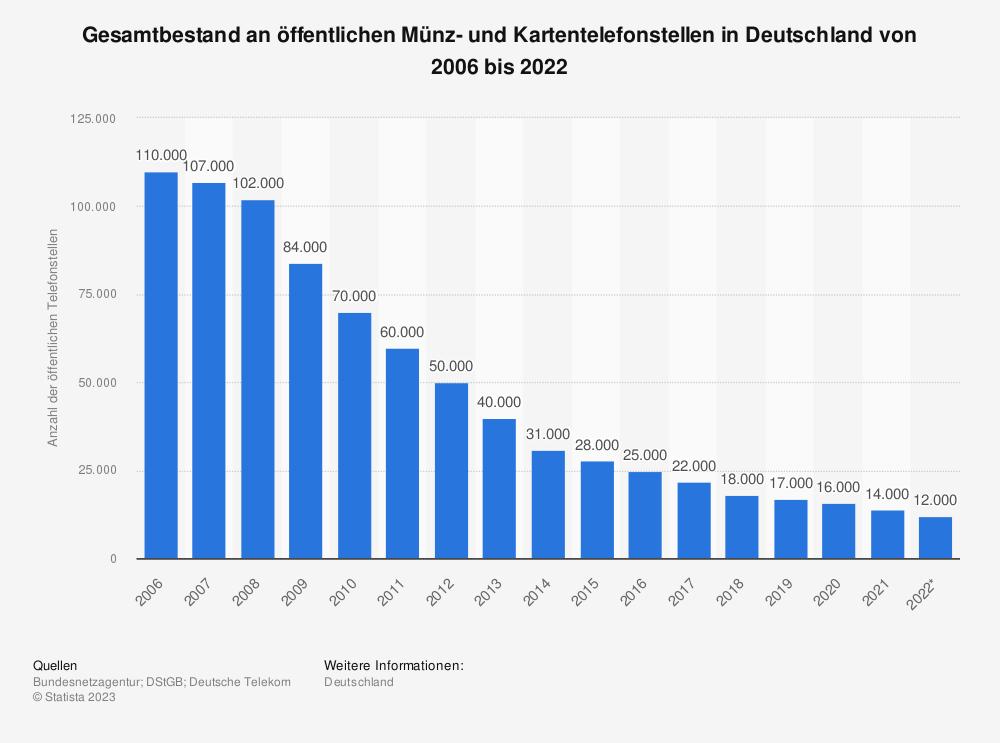 Statistik: Gesamtbestand an öffentlichen Münz- und Kartentelefonstellen in Deutschland von 2006 bis 2016 | Statista