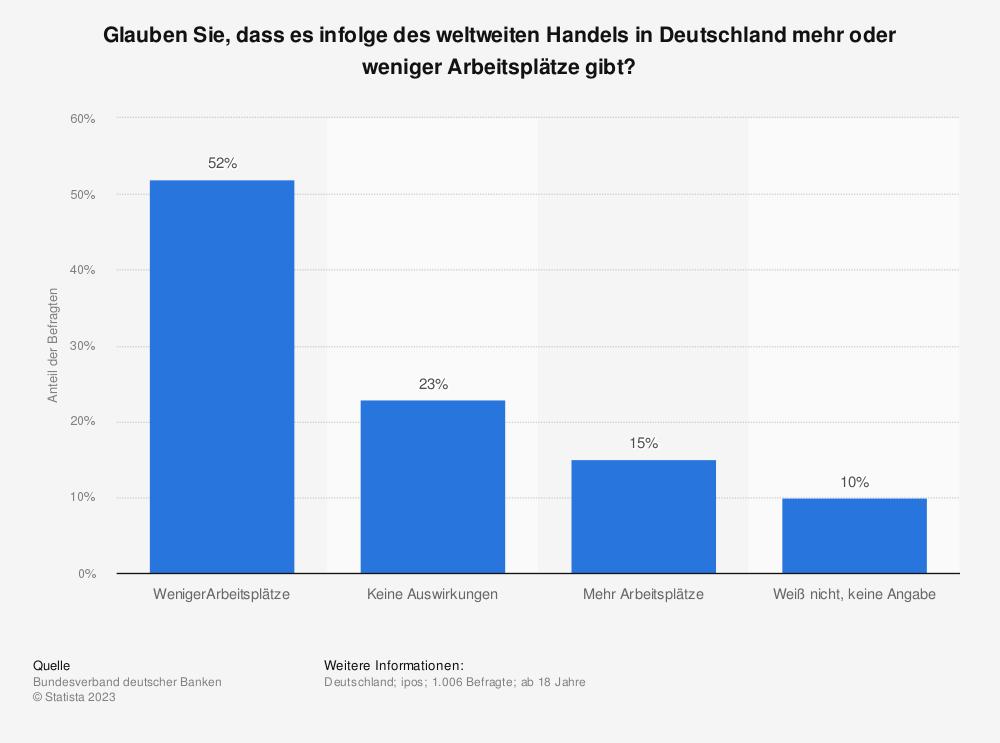 Statistik: Glauben Sie, dass es infolge des weltweiten Handels in Deutschland mehr oder weniger Arbeitsplätze gibt? | Statista