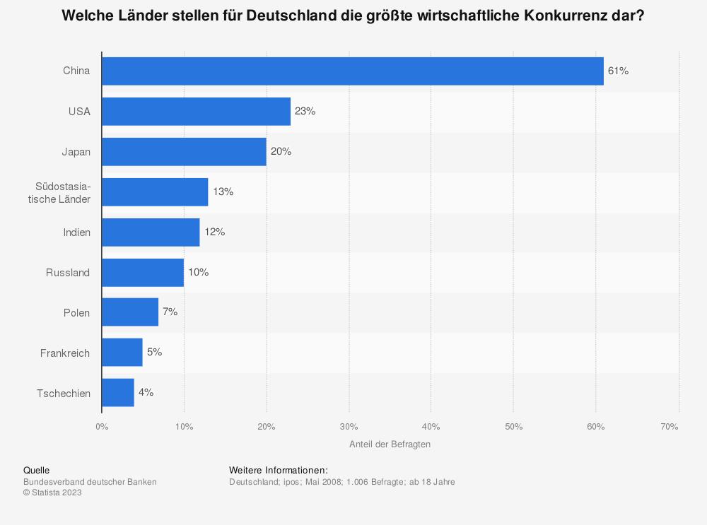 Statistik: Welche Länder stellen für Deutschland die größte wirtschaftliche Konkurrenz dar? | Statista
