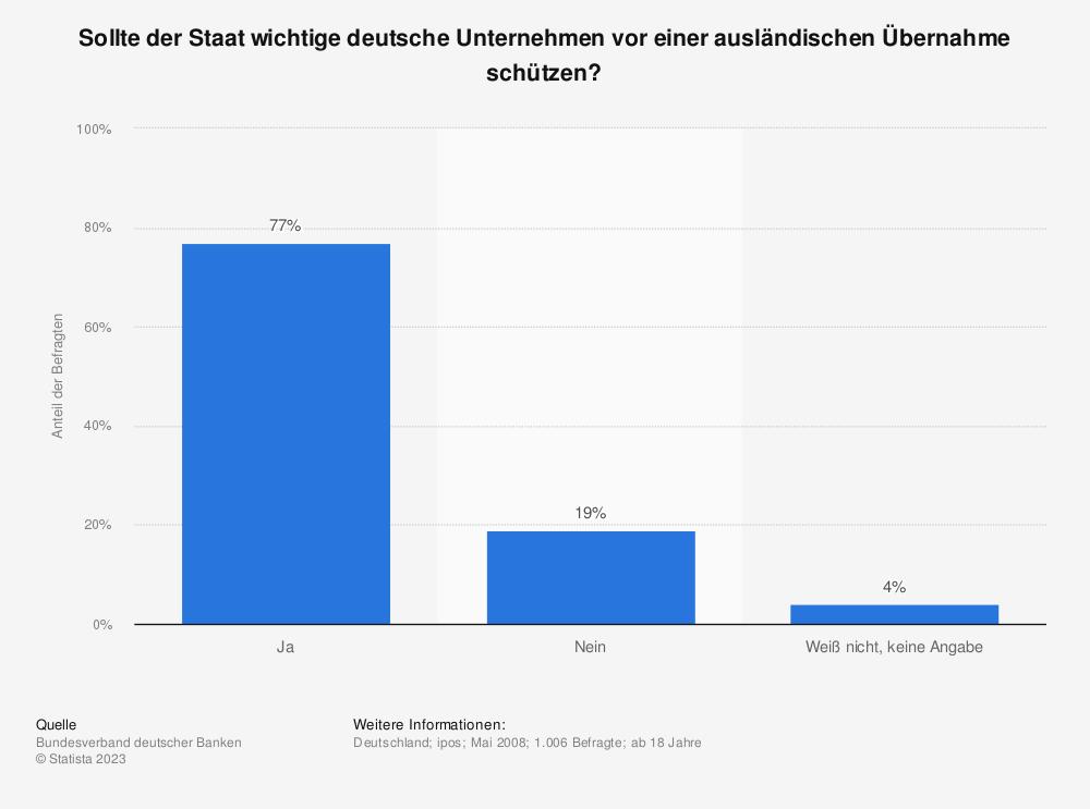 Statistik: Sollte der Staat wichtige deutsche Unternehmen vor einer ausländischen Übernahme schützen? | Statista