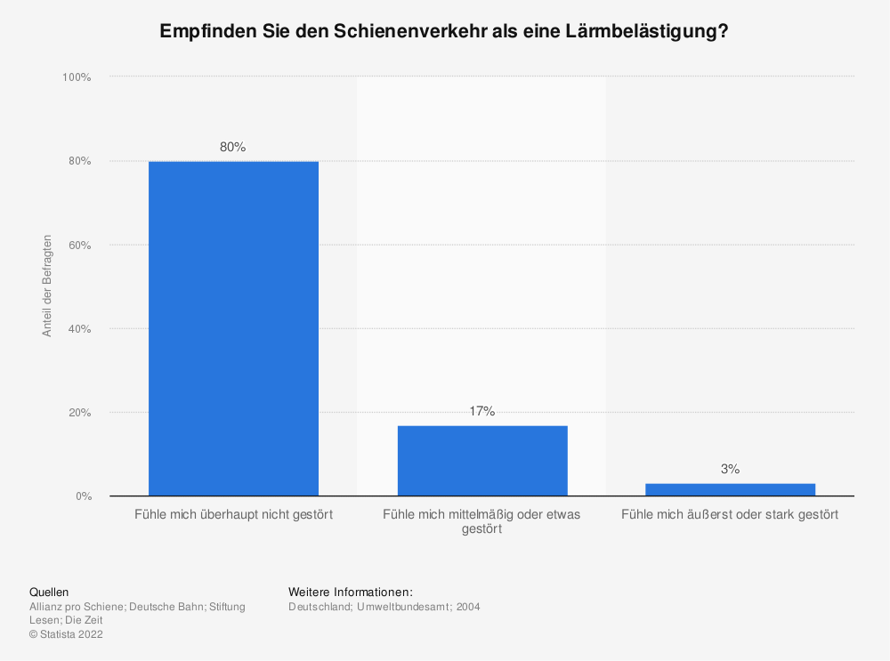 Statistik: Empfinden Sie den Schienenverkehr als eine Lärmbelästigung?   Statista