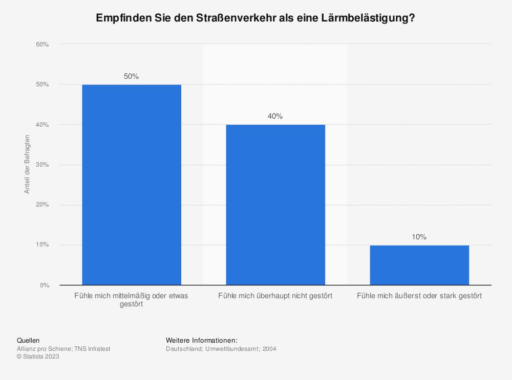Statistik: Empfinden Sie den Straßenverkehr als eine Lärmbelästigung? | Statista
