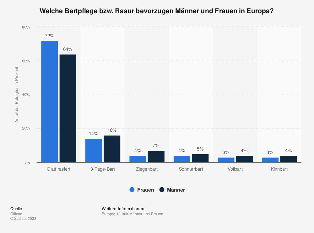 Statistik: Welche Bartpflege bzw. Rasur bevorzugen Männer und Frauen in Europa? | Statista