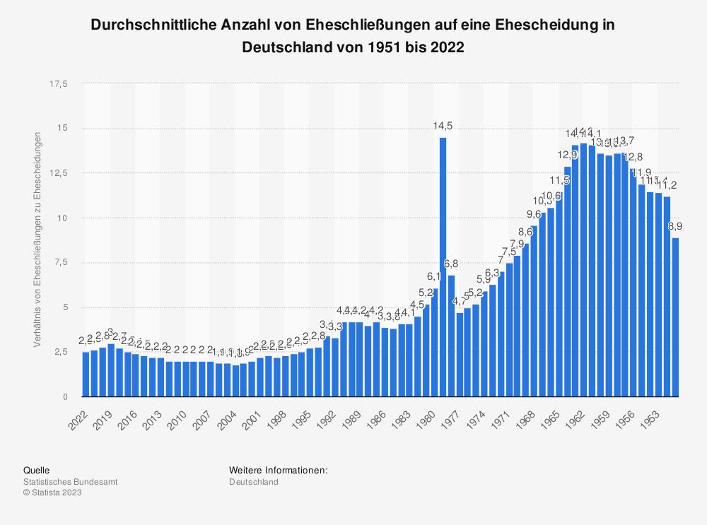 Statistik: Durchschnittliche Anzahl von Eheschließungen auf eine Ehescheidung in Deutschland von 1951 bis 2017 | Statista