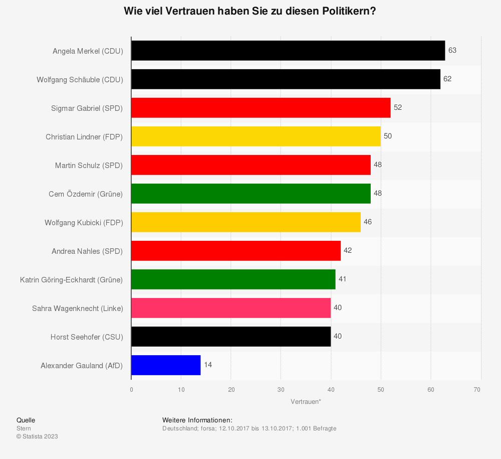 Statistik: Wie viel Vertrauen haben Sie zu diesen Politikern? | Statista